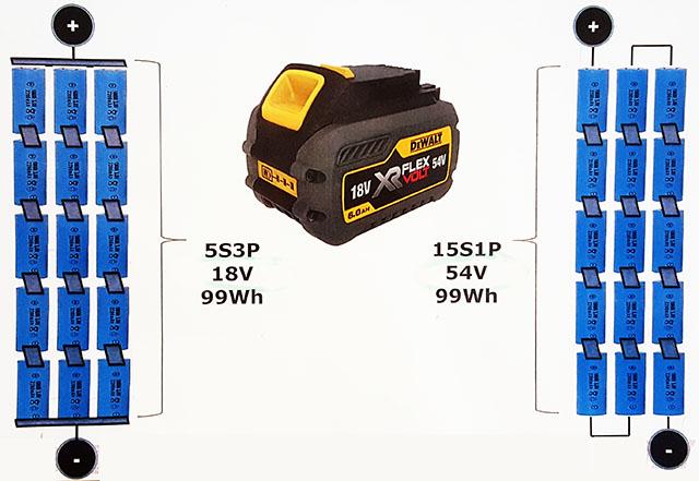 DeWalt XR FLEXVOLT Batteriteknik
